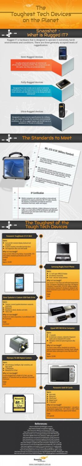 The Toughest Tech Devices On The Planet