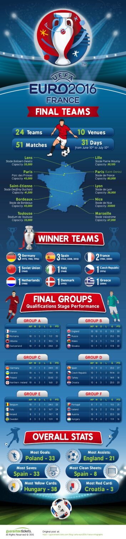 Uefa Euro 2016 - France