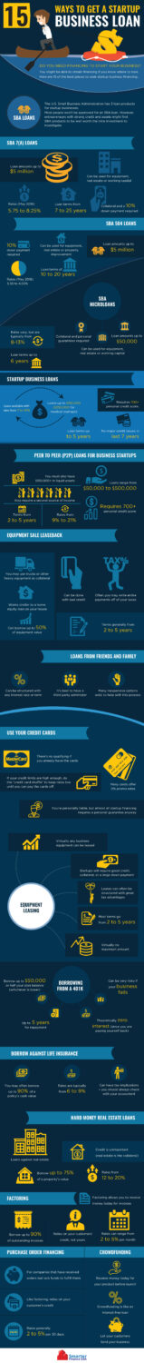 Ways To Get A Startup Business Loan