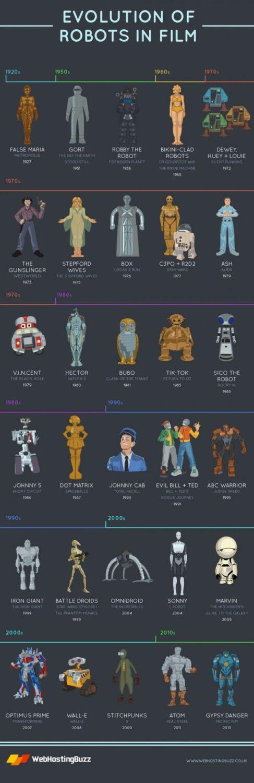 evolution of robots in film