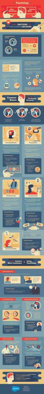 The Psychology of Sales Marketing and the Human Mind