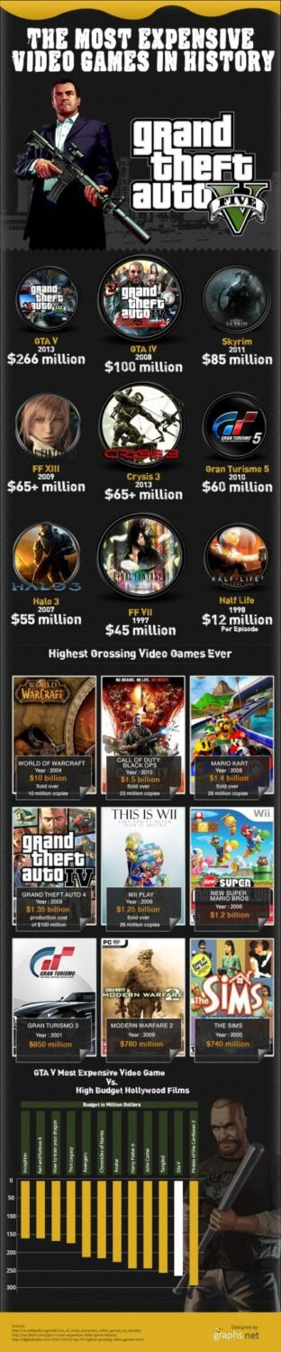 The Most Expensive Video Games In History