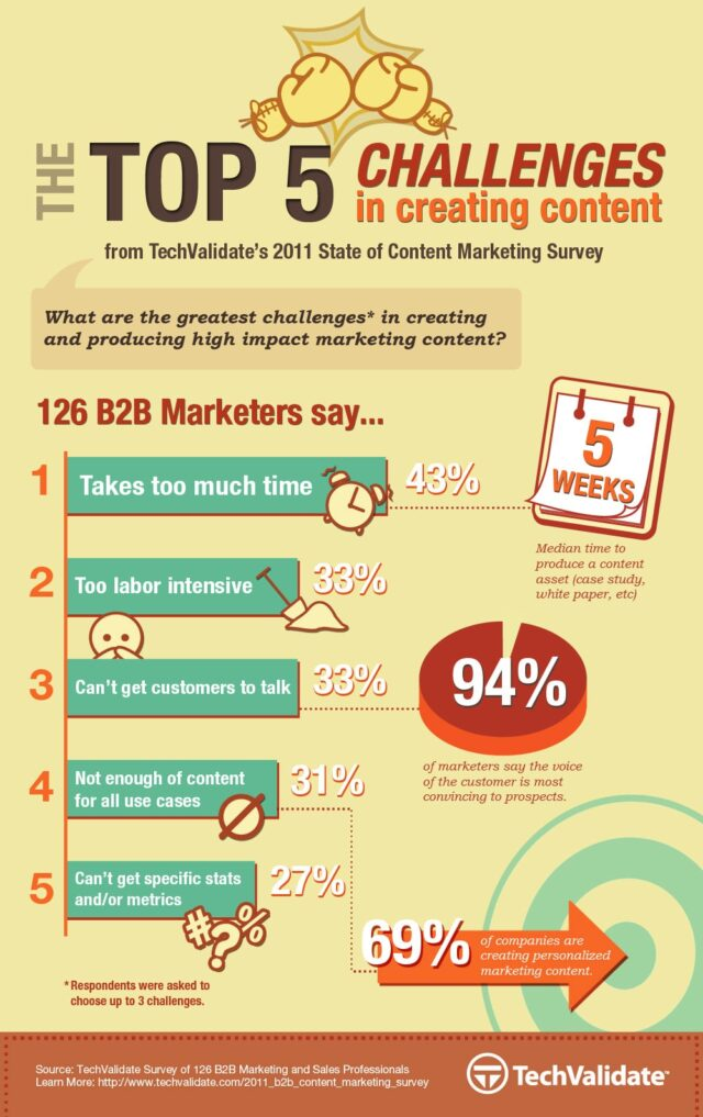 content-marketing-challenges-infographic
