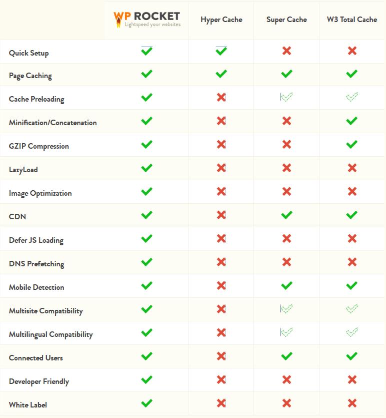 wp-rocket-comparison
