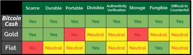 Bitcoin Cash Compare Table1