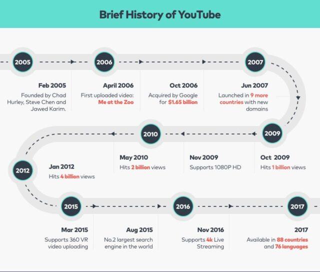 youtube history -1
