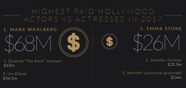 gender-pay-actress