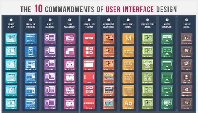 Commandments of User Interface Design