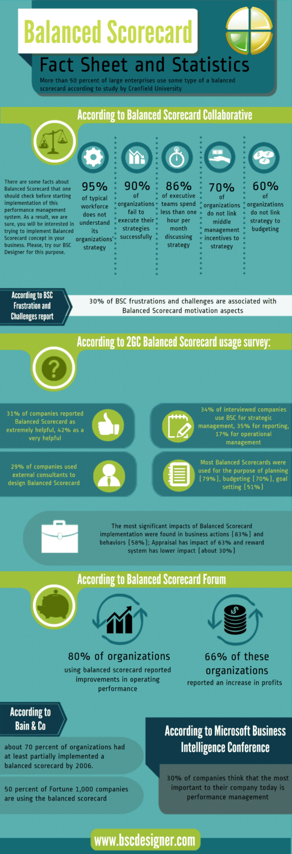 balanced-scorecard-fact-sheet-and-statistics-info-graphic