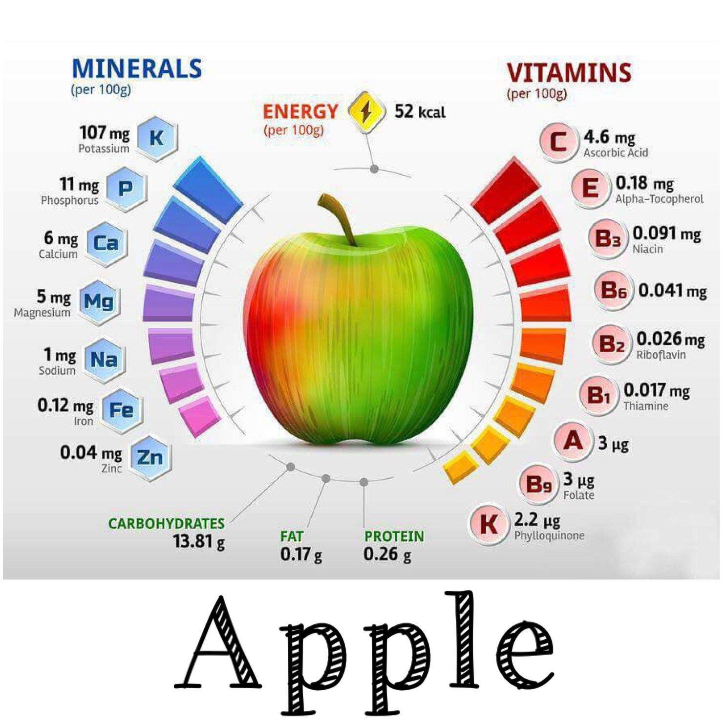 what vitamins are in an apple