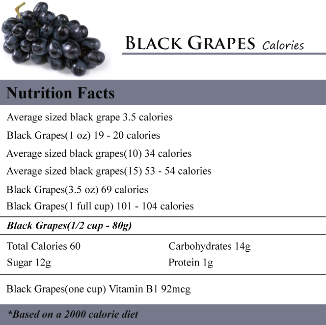 Calories grapes/carb, fat and nutrition info: