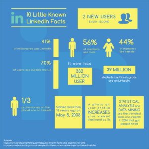 10 Little Known LinkedIn Facts