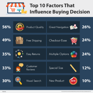 10-factors-that-influence-buying-decision