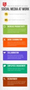 5 Benefits Of Using Social Media At Work