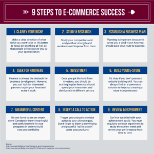 9-Steps-To-E-Commerce-Success