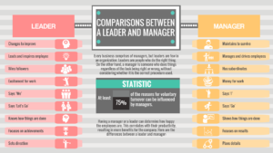 Comparisons Between A Leader And Manager