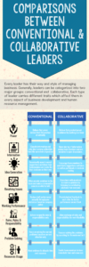 Comparisons Between Conventional _ Collaborative Leaders