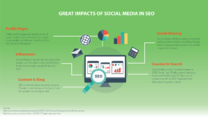 Great Impacts of Social Media in SEO