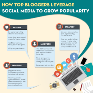 How Bloggers Leverage Social Media To Grow Popularity