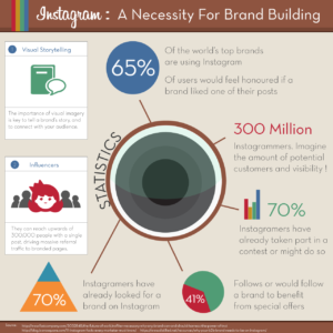 How Instagram Is A Necessity For Brand Building