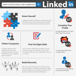 How To Effectively Find Career On LinkedIn