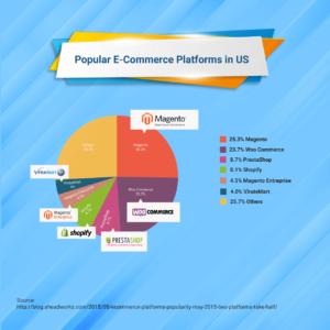 Popular-E-Commerce-Platforms-in-US