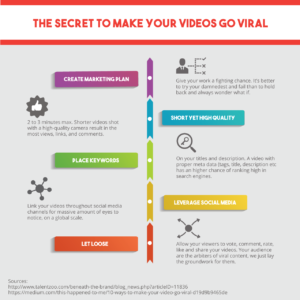 The Secret To Make Your Videos Go Viral