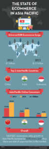 The-State-Of-Ecommerce-In-Asia-Pacific