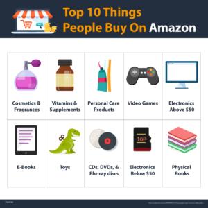Top-10-Things-People-Buy-On-Amazon