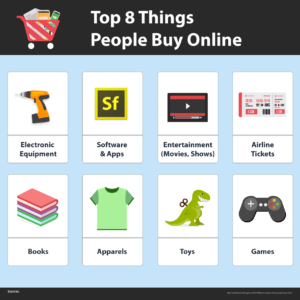 Top-8-Things-People-Buy-Online