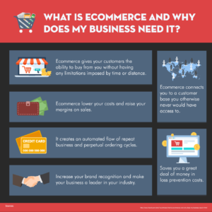What-Is-Ecommerce-And-Why-Does-My-Business-Need-It