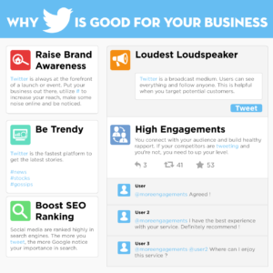 Why Is Twitter Good For Your Business