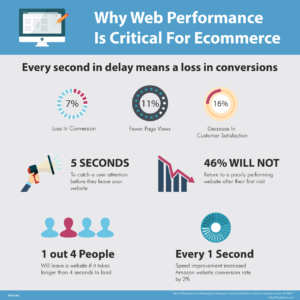 Why-Web-Performance-Is-Critical-For-Ecommerce